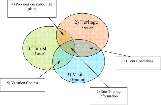 How Heritage Site Tourists May Become Monument Visitors Sciencedirect