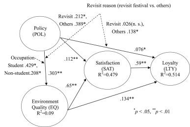 festivals affecting environment