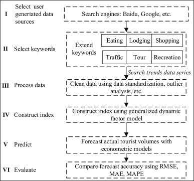 Forecasting tourism demand with composite search index