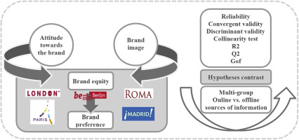 sources of brand equity