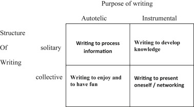 4.2. Writing to process information
