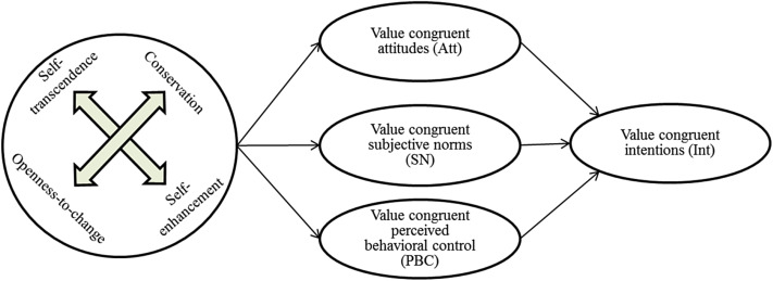 personal values and ideals