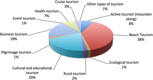 Destination competitiveness and tourism development in Russia