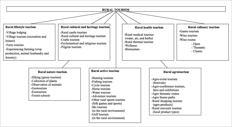 Land use suitability analysis of rural tourism activities