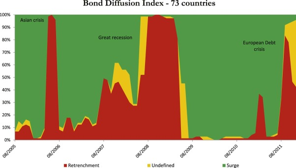 Mutual funds flows and the geography of contagion