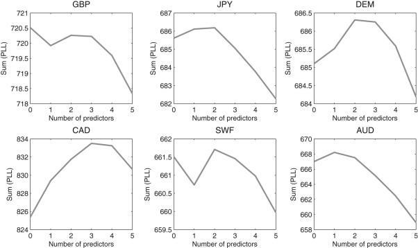 Forecasting exchange rates under parameter and model