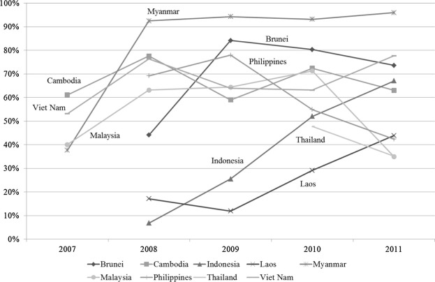 Exchange rate and utilization of free trade agreements