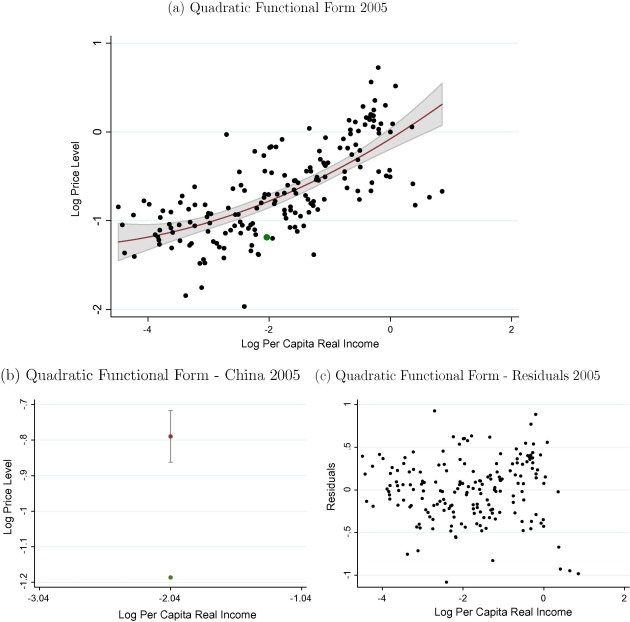 The PPP approach revisited: A study of RMB valuation against the ...