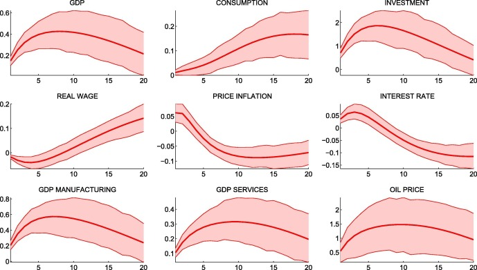 a comparison of two business cycle dating methods