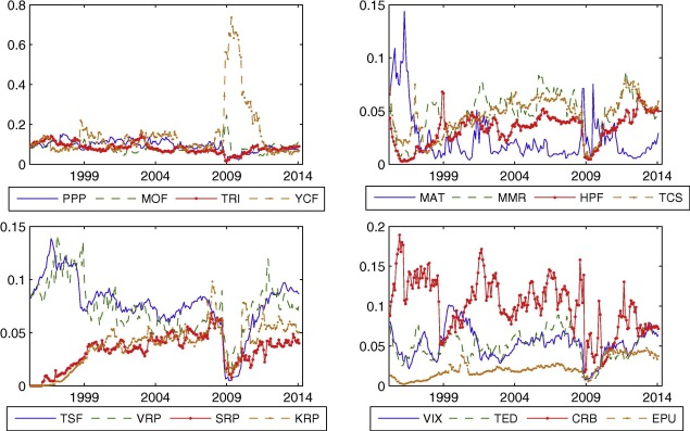The term structure of exchange rate predictability: Commonality