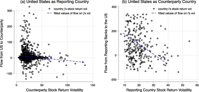 Fickle capital flows and retrenchment: Evidence from bilateral banking data  - ScienceDirect