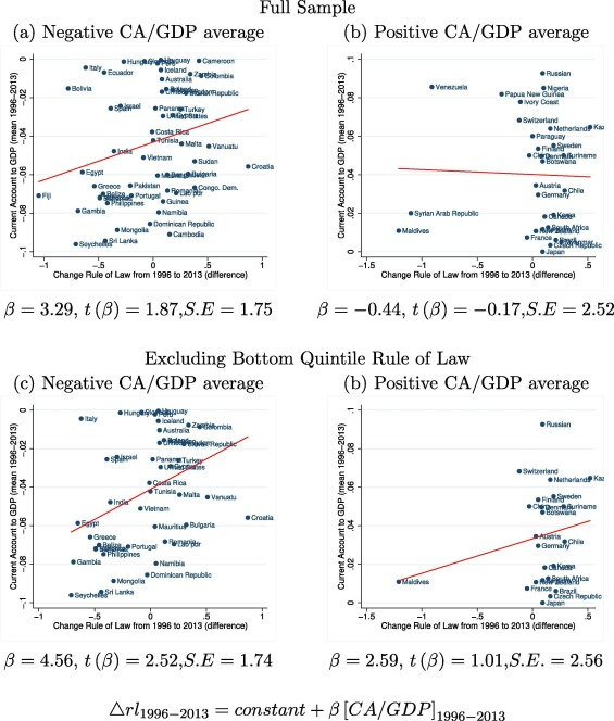 Institutional quality and capital inflows: Theory and evidence