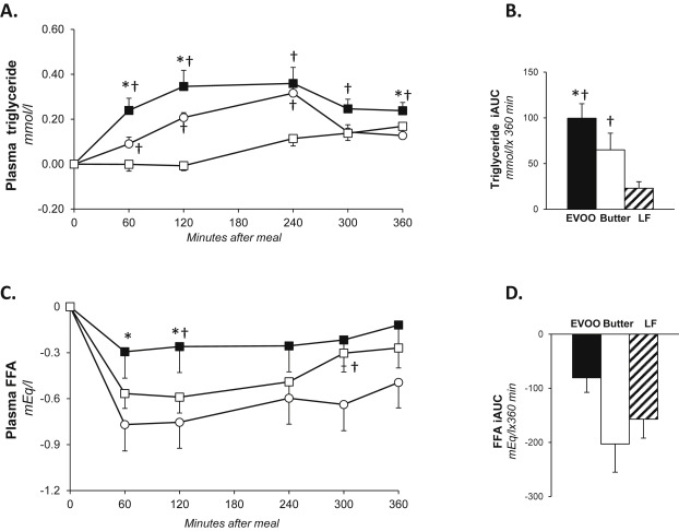 Gastrointestinal effects of extra-virgin olive oil