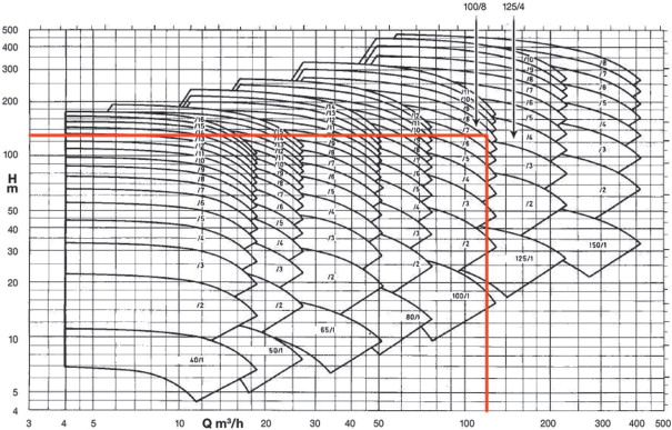 Pump selection: a real example - ScienceDirect
