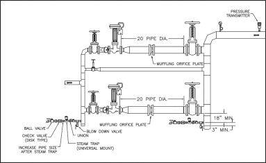 Steam control valve installation - ScienceDirect