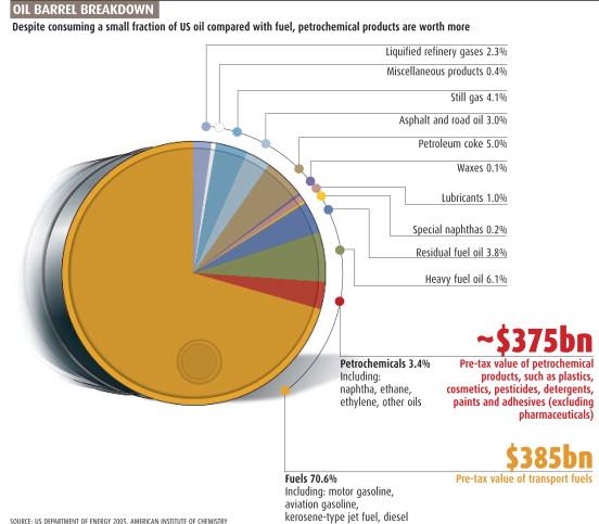 Who needs oil? - ScienceDirect