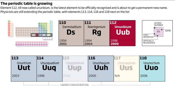 Element 112 Joins The Periodic Table Sciencedirect