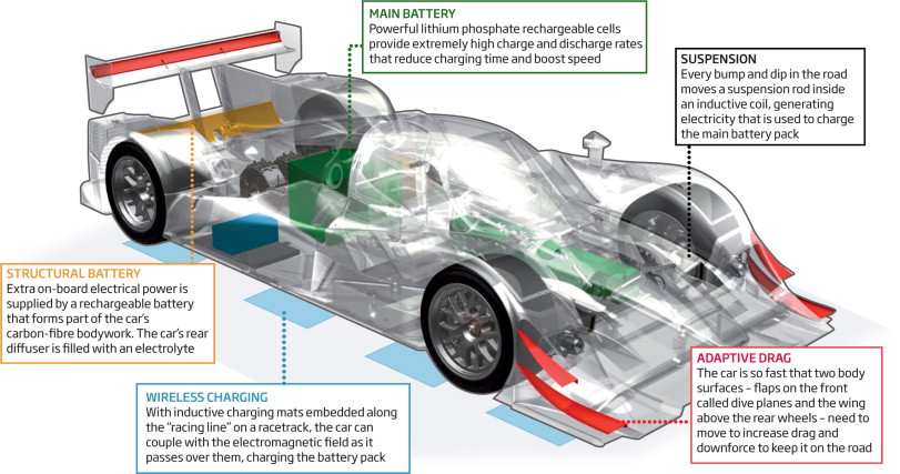 How to charge an all-electric 200mph racing car - ScienceDirect