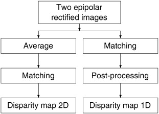 A 1D approach to correlation-based stereo matching - ScienceDirect