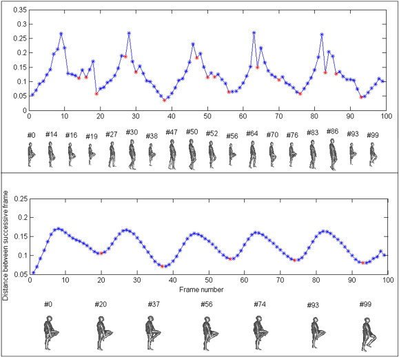3D human motion analysis framework for shape similarity and