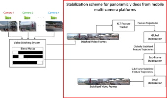 Stabilization of panoramic videos from mobile multi-camera