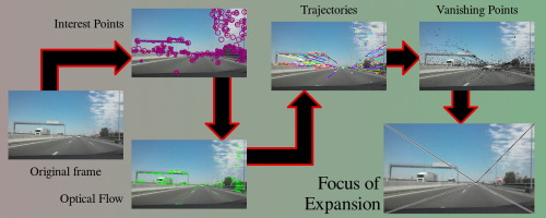 Estimating the focus of expansion in a video sequence using