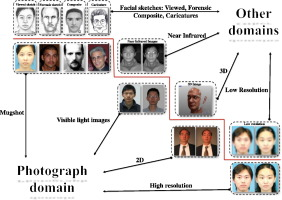 A survey on heterogeneous face recognition: Sketch, infra
