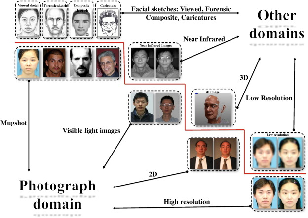 A survey on heterogeneous face recognition: Sketch, infra