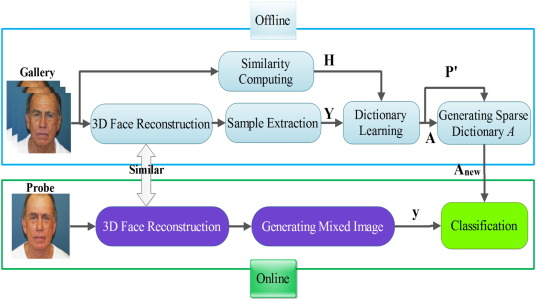 Open-set face recognition across look-alike faces in real-world