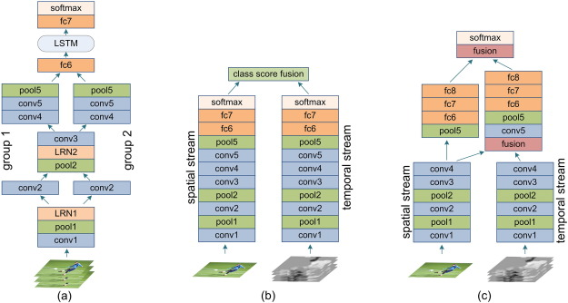 Going deeper into action recognition: A survey - ScienceDirect