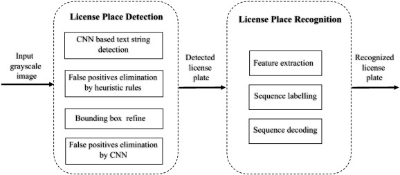 Reading car license plates using deep neural networks