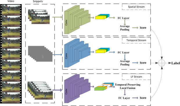 Local fusion networks with chained residual pooling for