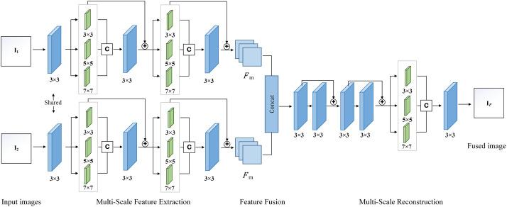 Multi-scale convolutional neural network for multi-focus