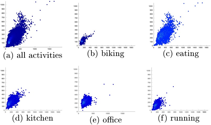 Is that my hand? An egocentric dataset for hand disambiguation