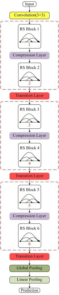 Interpretable Relative Squeezing bottleneck design for