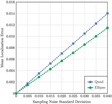 STag: A stable fiducial marker system - ScienceDirect
