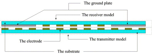 A new linear encoder-like capacitive displacement sensor - ScienceDirect