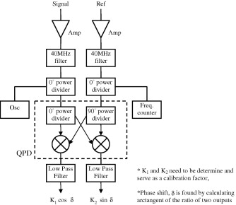 Phase detection using AD8302 evaluation board in the