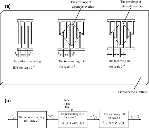 Study of small size wavelet transform processor and wavelet