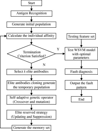 A novel fault diagnosis model for gearbox based on wavelet
