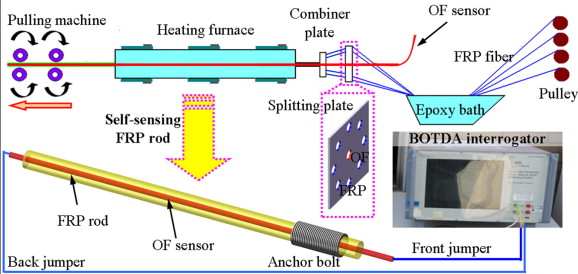 A distributed self-sensing FRP anchor rod with built-in