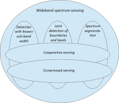 Methods and technologies for wideband spectrum sensing - ScienceDirect