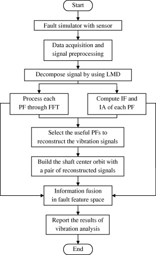 A vibration analysis method based on hybrid techniques and