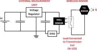 Self-powered wireless thermoelectric sensors - ScienceDirect