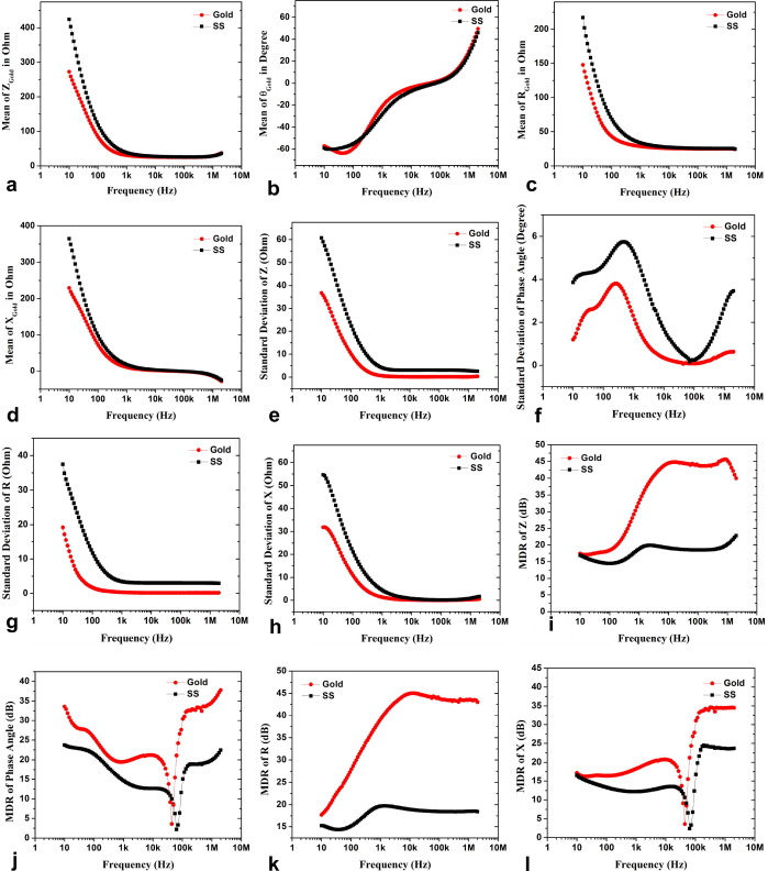 Studies on thin film based flexible gold electrode arrays for