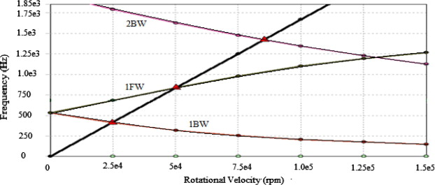 Dynamic Analysis Of A High Speed Rotor Bearing System Sciencedirect