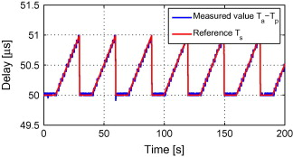 Precise packet delay measurement in an Ethernet network - ScienceDirect