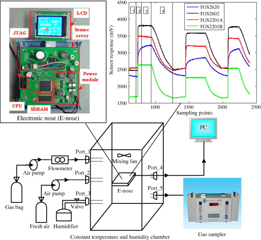 A Novel Sensor Selection Using Pattern Recognition In Electronic
