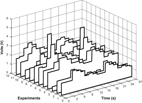 Fault Diagnosis On Material Handling System Using Feature Selection