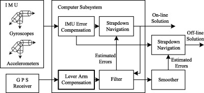 Dynamic Lever Arm Compensation Of Sins Gps Integrated System For Aerial Mapping Sciencedirect